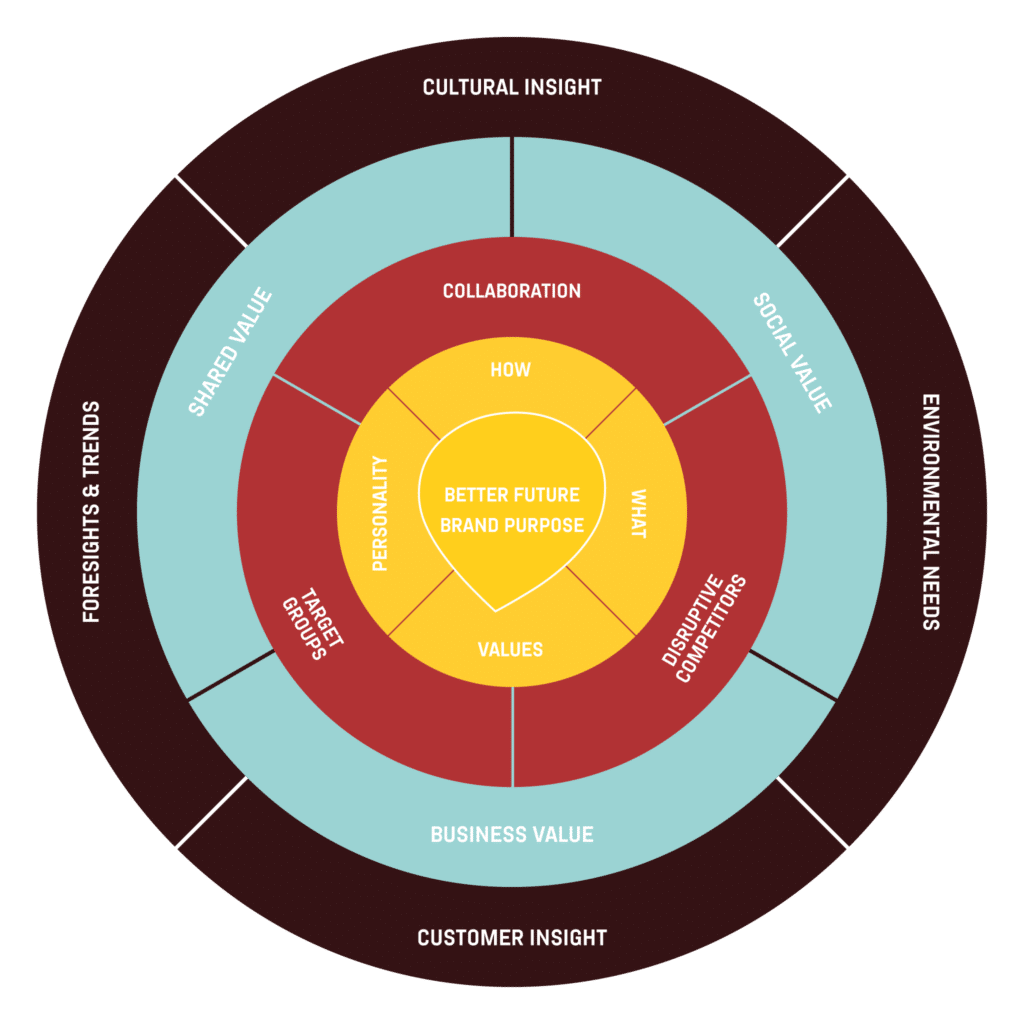 Better Future Purpose Model